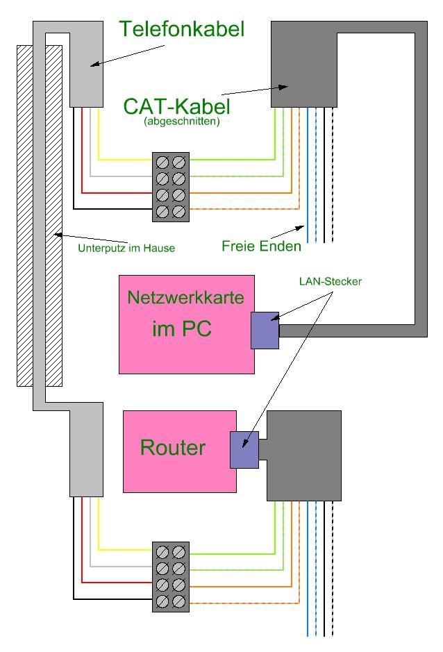 Der Strippenstrolch - Altes Telefonkabel als LAN verwenden